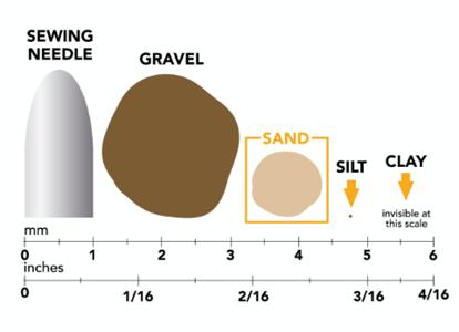 4 Types of Soil_Sand Chart