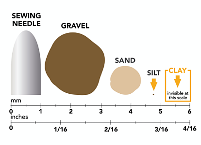 8 Types of Soil_Clay Chart