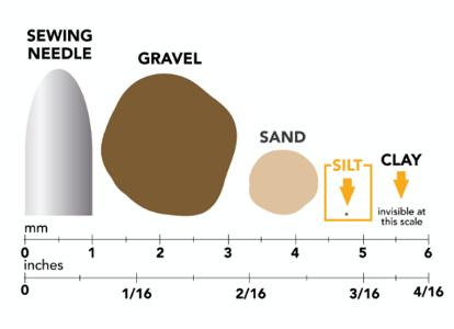 Types of Soil_Silt Chart